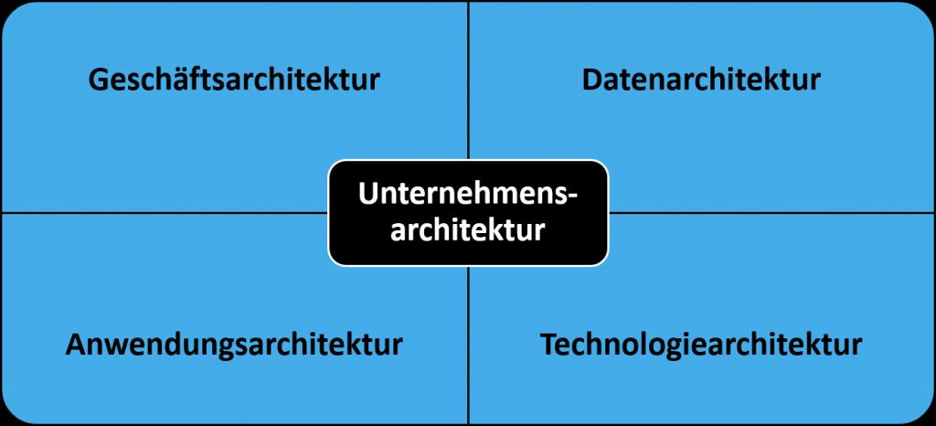 SUCEA Architektur